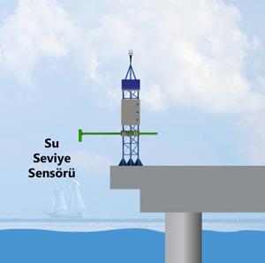 Su Seviye Ölçüm Sistemi